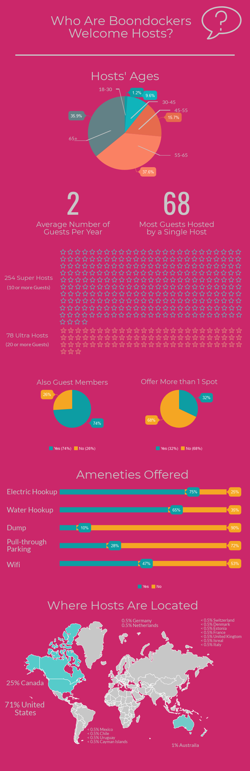Boondockers Welcome Hosts Infographic